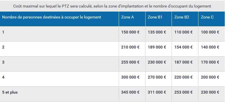 Coût maximal sur lequel le PTZ sera calculé, selon la zone d'implantation et le nombre d'occupant du logement