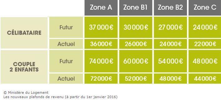 Plafonds revenus PTZ 2016